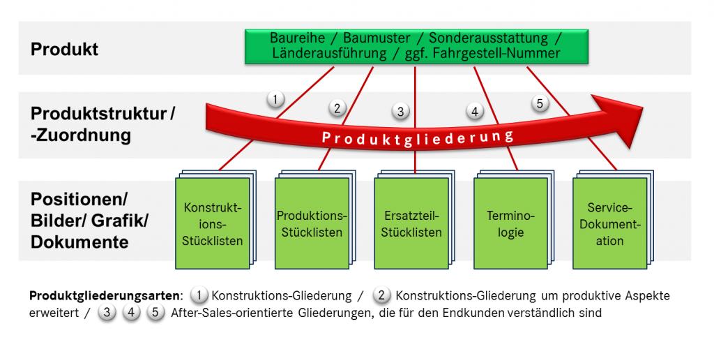 Produktgliederung bringt eine Struktur in die unterschiedlichsten Dokumentationsarten